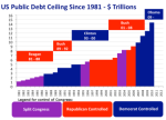 US_Public_Debt_Ceiling_1981-2010