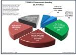 us-budget-spending