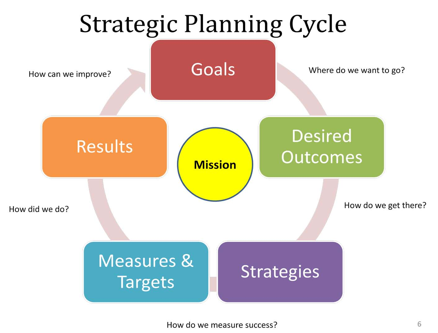 review of article on strategic planning Here is part 1 of a two-article series on strategic planning and alternatives to   strategic planning swept into the nonprofit sector in the mid 1980s  include the  resource impact analysis - both financial and human resources.