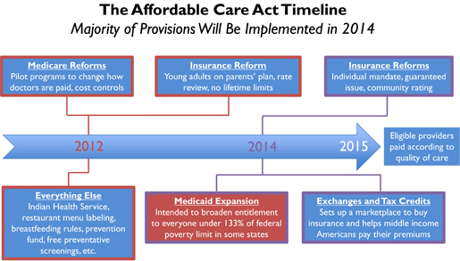 aca implementation   connection analysis aspa national