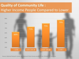 QOL By Income_Courtesy NRC