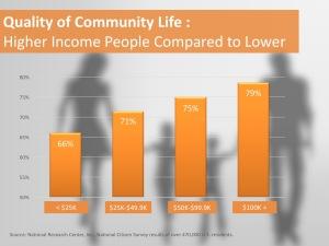 QOL By Income_Courtesy NRC